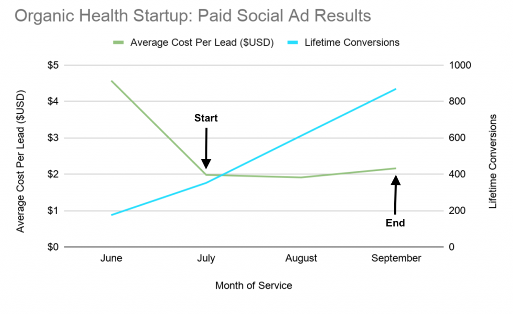 Organic Health Startup- Paid Social Ad Results Line Chart