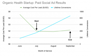 Paid Social Ad Results Chart